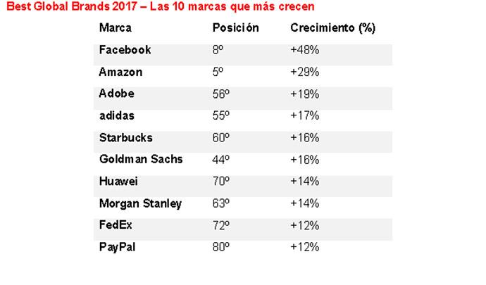 ranking-de-marcas-que-más-crece-2017