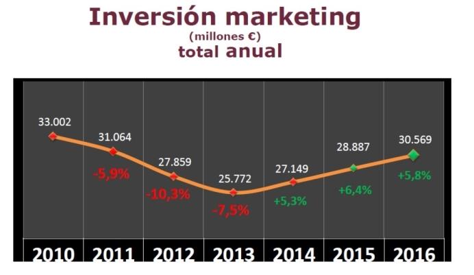 La inversión en marketing en España crece por tercer año consecutivo