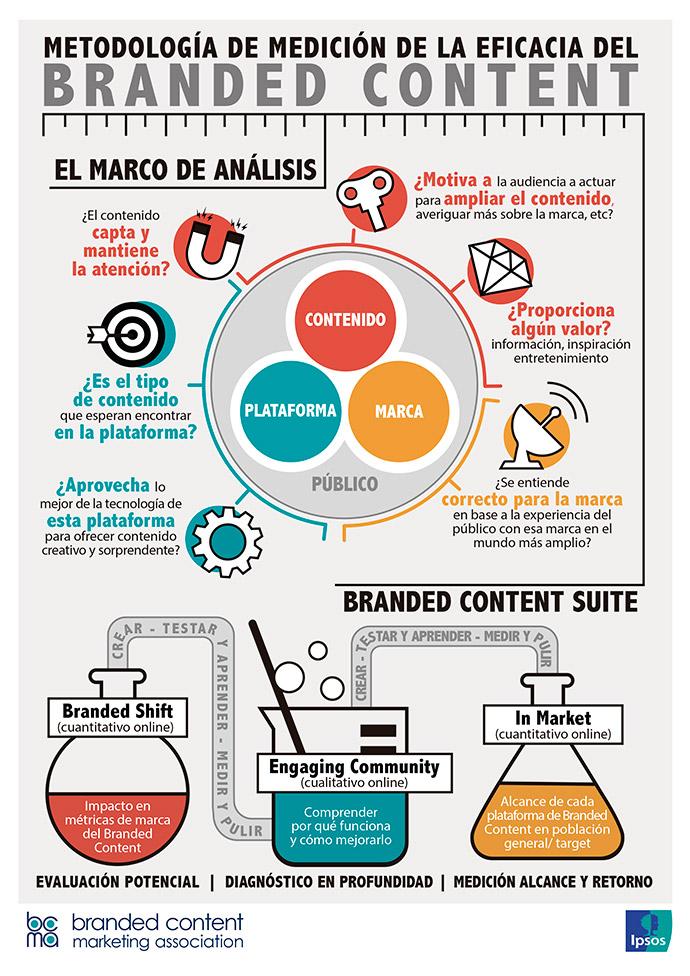 Infografía_Branded-Content-Suite-IPSOS-BCMA