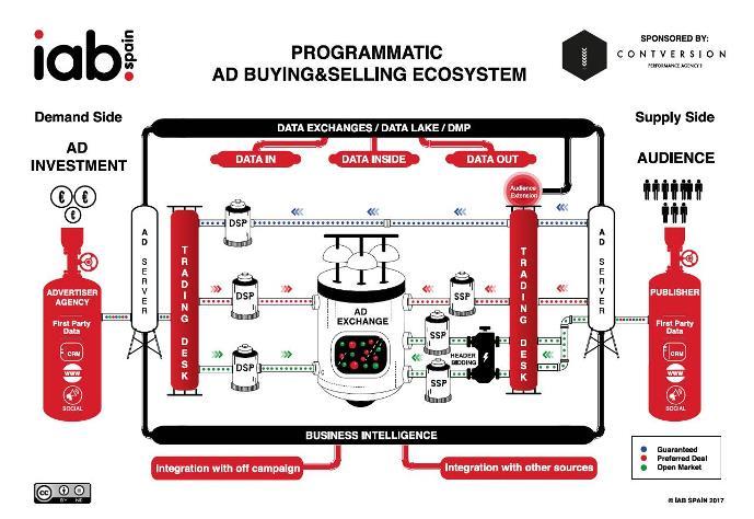 Infografia-Programatica-IAB-Sapin-2017