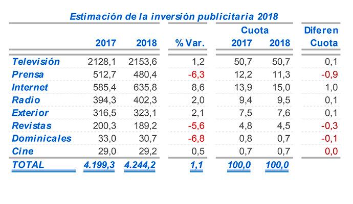 Inversión-Publicitaria-I2P-previsiones-2018