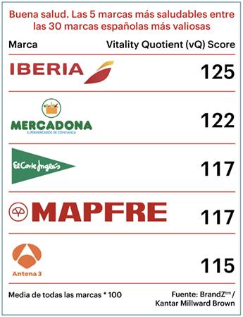 Brandz_España-Marcas-Saludables