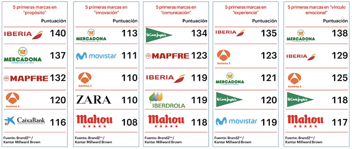 Brandz-España-Marcas-Saludables-Cinco-Elementos-Clave