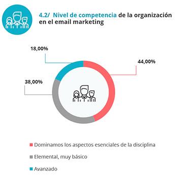 email-marketing-grado-conocimiento-España