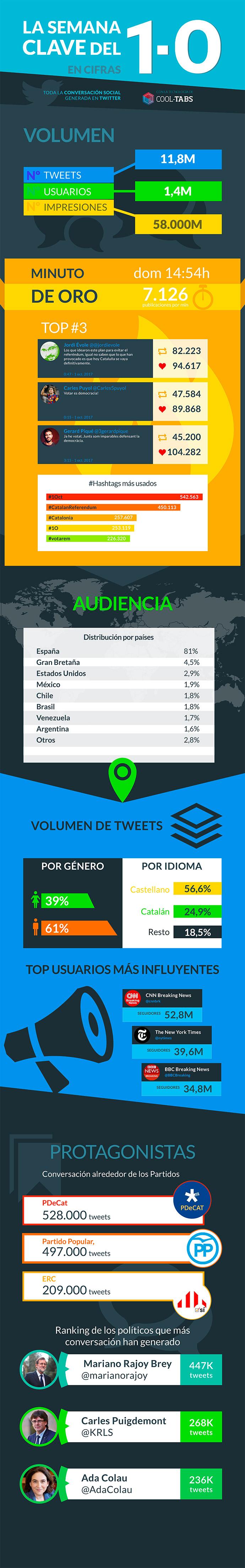 infografia-referendum-ilegal-cataluña