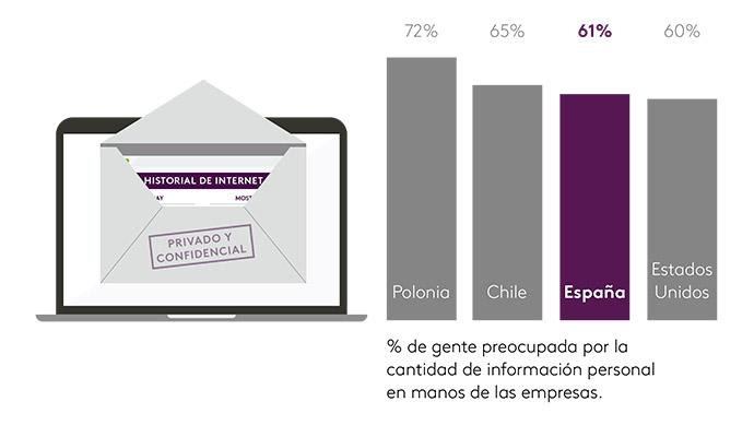 noticias-sobre-tecnología-desconfianza-españoles-dispositivos