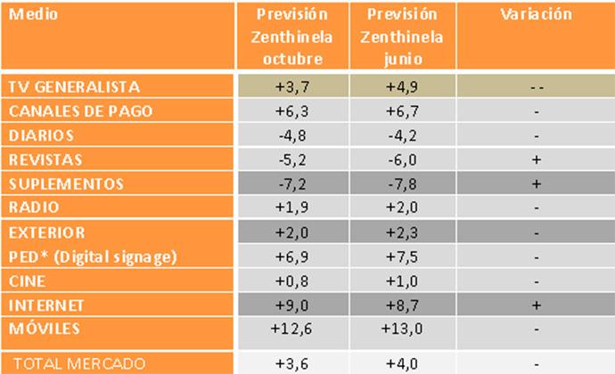previsiones-inversión-publicitaria-anunciantes-españoles