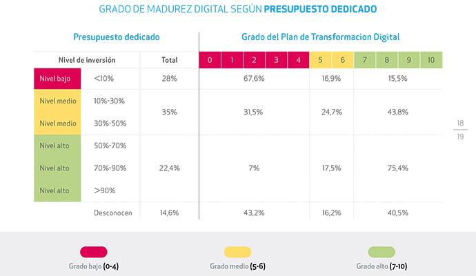 transformación-digital-empresas-españolas-presupuestos