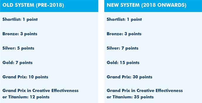 Cannes-Lions-2018-nueva-arquitectura-puntuaciones