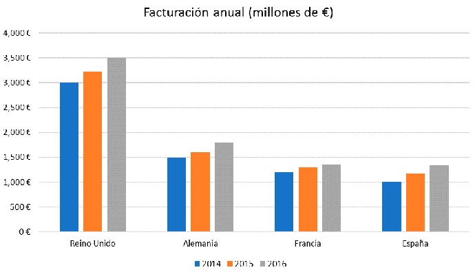 Ecommerce-Black-Friday-facturación-países