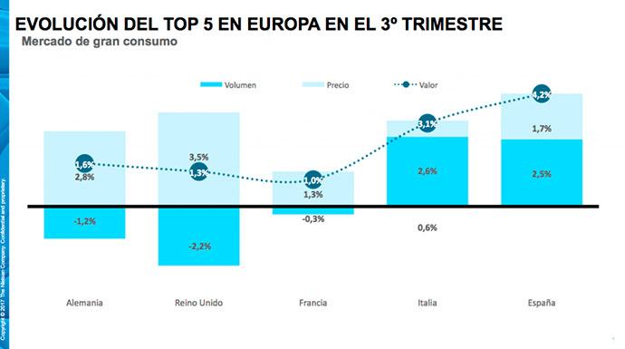 investigación-de-mercados-gran-consumo-Nielsen