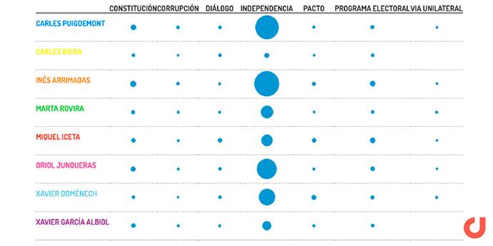 Elecciones-Catalanas-21D-social-media-Twitter-Digimind-2