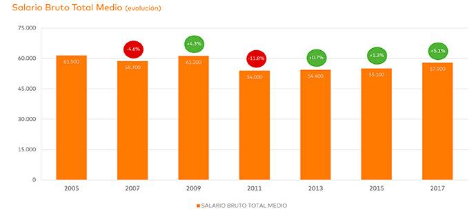 agencias-de-publicidad-salarios-España-1