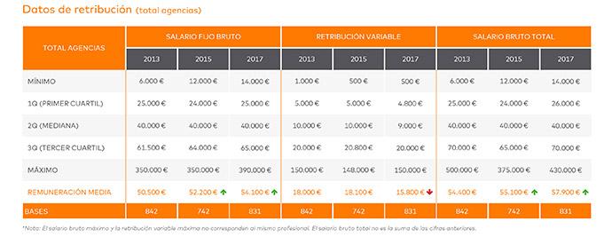 agencias-de-publicidad-salarios-España-Salary-Scopen-2017-1
