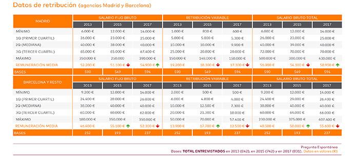 agencias-de-publicidad-salarios-España-Salary-Scopen-2017-2