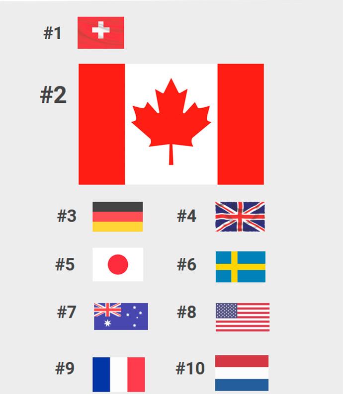 Branding-top-10-Mejores-Países-del-Mundo-2018