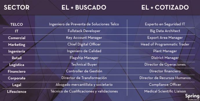 Marketing-Digital-Perfiles-Buscados-2018