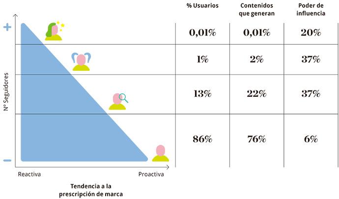 Social-media-Influencers-sector-turismo-infografía-deloitte
