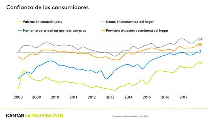 investigación-de-mercados-evolución-consumo-España-2008-2017