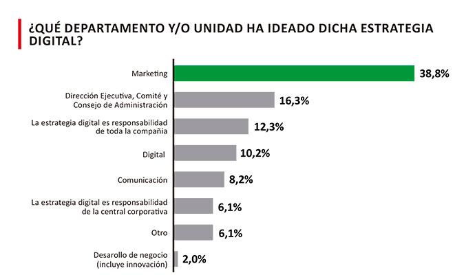 Los anunciantes españoles incrementan un 19% su presupuesto para marketing digital