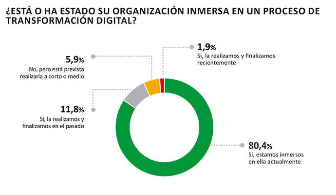 Marketing-digital-Barómetro-Digital-Anunciantes-España-Transformación-Digital