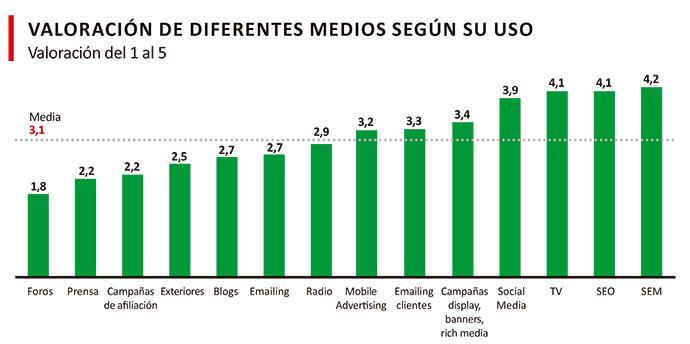 Marketing-digital-Asociación-Española-Anunciantes-BAROMETRO-DIGITAL-2018