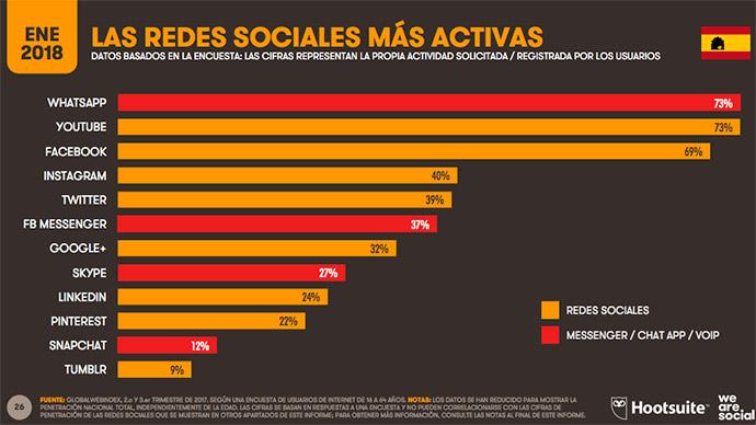 Tecnología-digital-plataformas-social-media-España