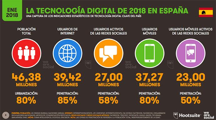 Tecnología-digital-y-social-media-España-2018