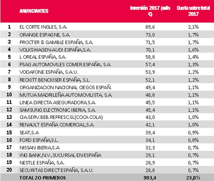 TOP 20 de los anunciantes que mayor inversión publicitaria realizaron durante el año 2017.