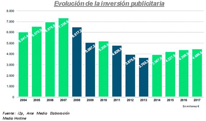 La inversión publicitaria podría crecer un 2,1% este año