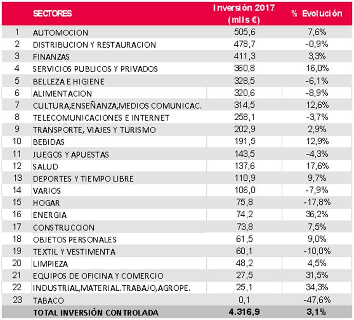 Los veinte sectores de actividad económica que más inversión publicitaria realizaron durante 2017.