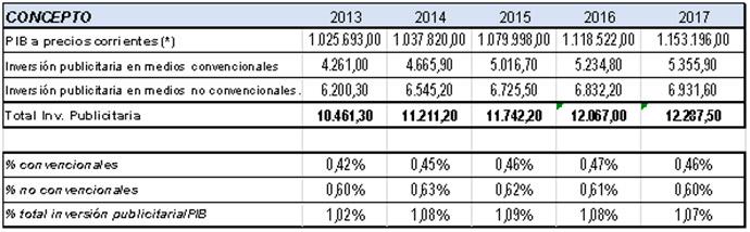 Por segundo año consecutivo, la contribucion de la inversion publicitaria al PIB vuelve a caer.