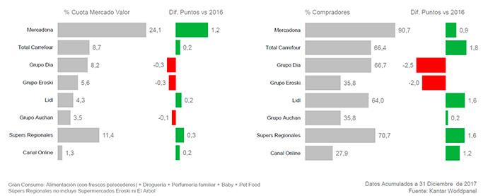 investigación-de-mercados-gran-consumo-retail-evolución-2017-2016