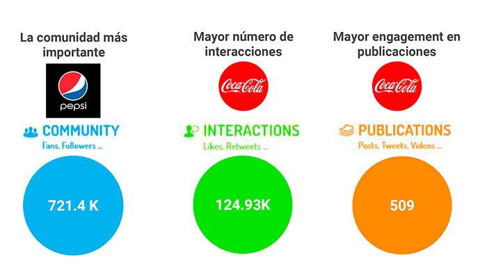 Pepsi es la marca que concentra una mayor comunidad social media, con 721.413K seguidores.