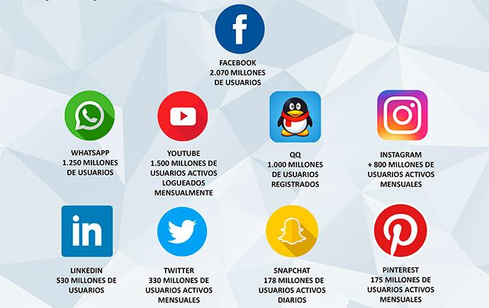 social-media-redes-sociales-datos-globales-seguidores