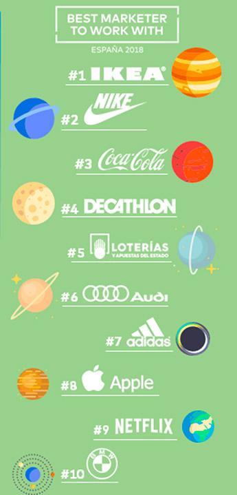 TOP10 de los anunciantes mejor valorados por las agencias de publicidad.