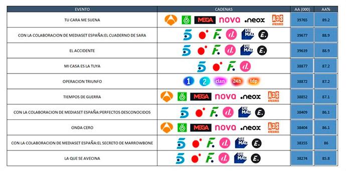 """Un estudio sobre las autopromociones televisivas en España coloca a """"Tu cara me suena"""" a la cabeza."""