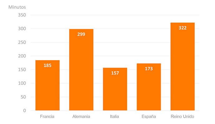 Los británicos y alemanes son los europeos que pasan más tiempo visitando tiendas e-commerce.