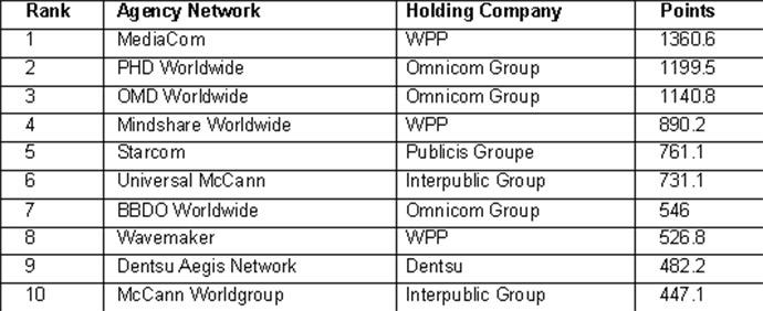 Ranking global de las redes de agencias de medios que destacan por su excelencia, según el índice Gunn Report.