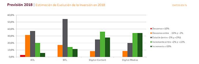 Los anunciantes españoles recortarán su presupuesto de marketing y publicidad en 2018