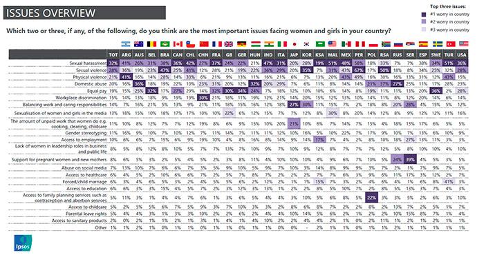 La investigación de mercados de IPSOS con motivo del International Women's Day profundiza en el grado de preocupación de la población mundial sobre la igualdad entre hombres y mujeres.