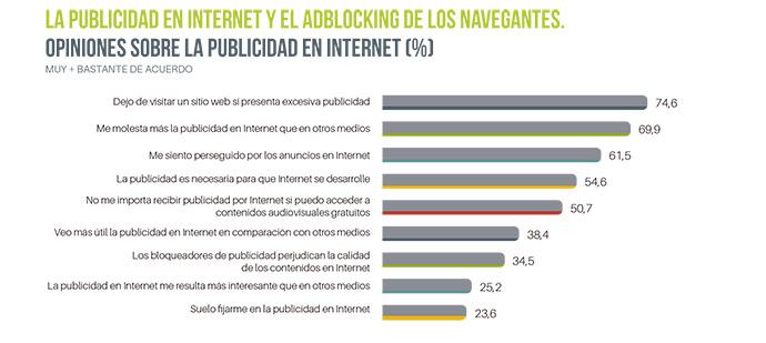 Para el 60% de los internautas españoles hay un exceso de acciones de marketing digital en Internet.