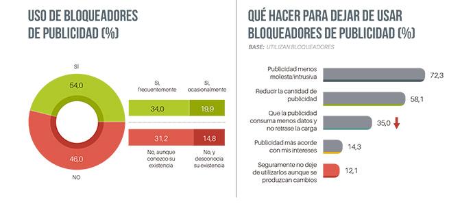 Los internautas españoles dejan de visitar una web cuando presenta un exceso de publicidad y acciones de marketing digital.