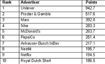 Unilever lidera el ranking de anunciantes Gunn Report Media 2018.