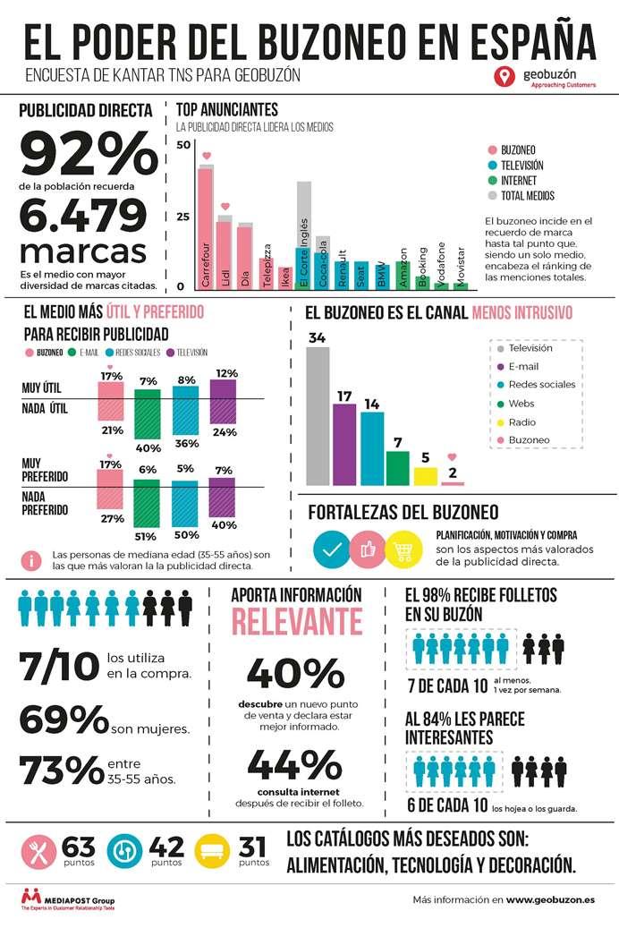Publicidad-Directa-España-Estudio-Geobuzón