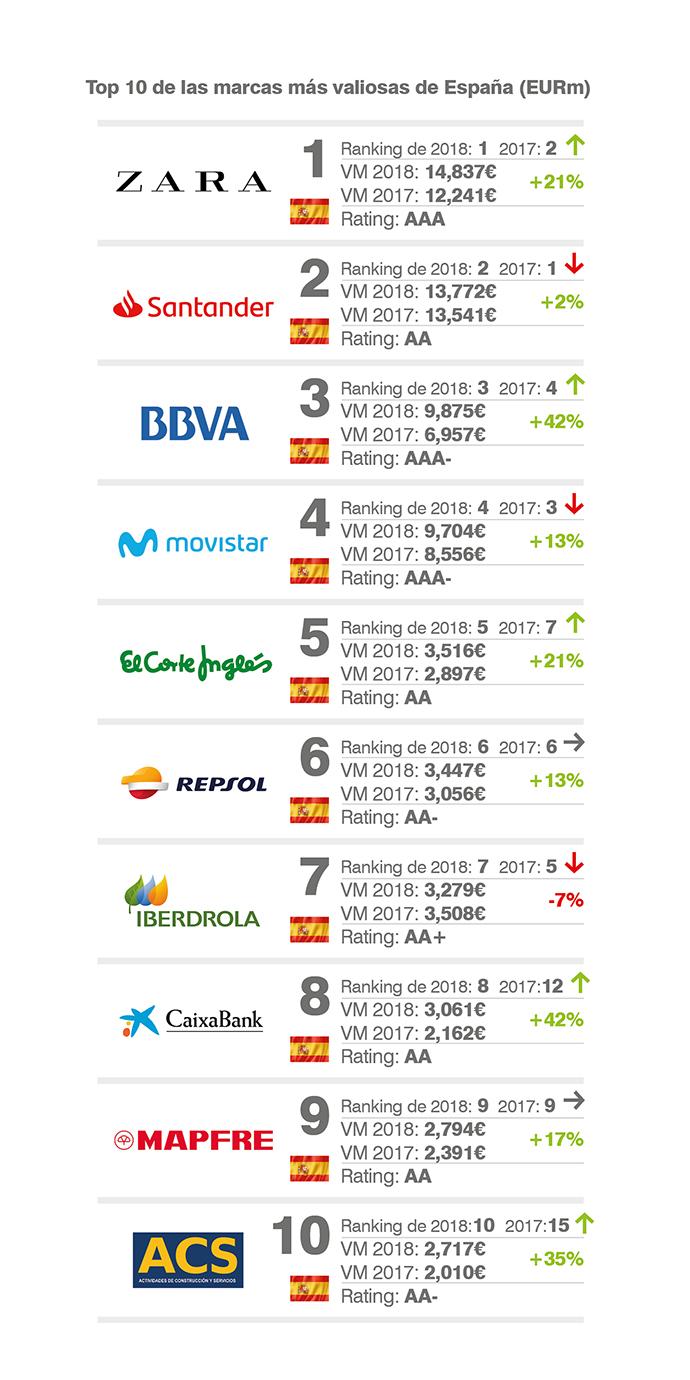 Top100-ranking de marcas españolas más valiosas elaborado por Brand Finance.