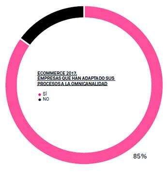 El 85% de las compañías españolas del negocio de la moda asegura que ya ha comenzado esta adaptación de sus procesos ecommerce a la omnicanalidad.