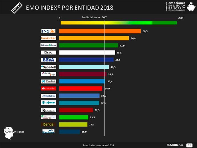 El ranking EMO Insights mide la rentabilidad que los bancos obtienen con sus estrategias de marketing emocional en términos de imagen de marca y percepción.