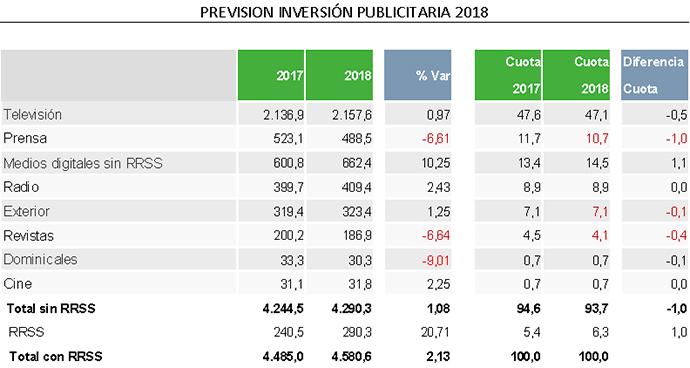 La inversión publicitaria crecerá un 2,13% este año.