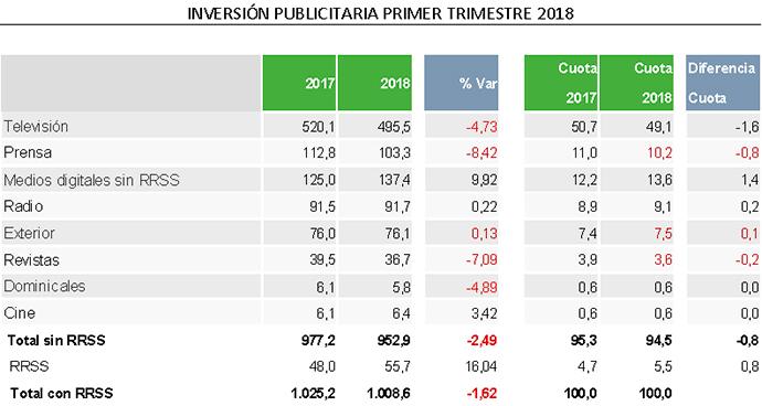 El primer trimestre de 2018 supuso una caída en la inversión publicitaria en los medios españoles.